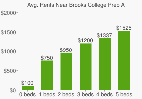 Graph of average rent prices for Brooks College Prep Academy High School