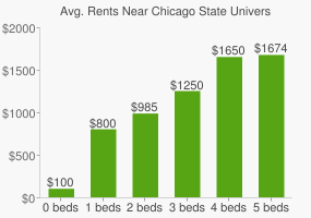 Graph of average rent prices for Chicago State University