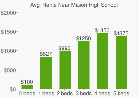 Graph of average rent prices for Mason High School
