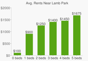 Graph of average rent prices for Lamb Park