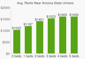 Graph of average rent prices for Arizona State University