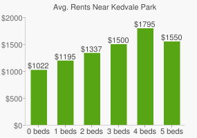 Graph of average rent prices for Kedvale Park