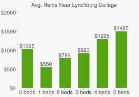 Graph of average rent prices for Lynchburg College
