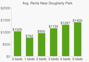 Graph of average rent prices for Dougherty Park