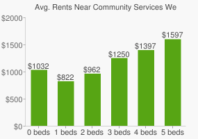 Graph of average rent prices for Community Services West High School