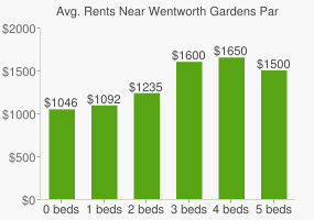 Graph of average rent prices for Wentworth Gardens Park