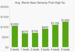 Graph of average rent prices for Seventy-First High School