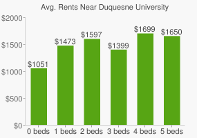 Graph of average rent prices for Duquesne University