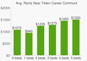 Graph of average rent prices for Tilden Career Communty Academy High School