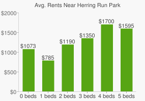 Graph of average rent prices for Herring Run Park