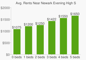 Graph of average rent prices for Newark Evening High School