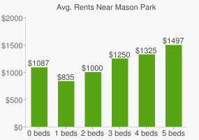 Graph of average rent prices for Mason Park