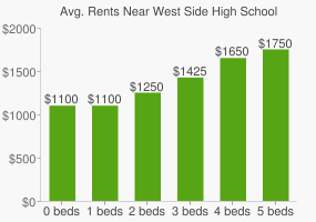 Graph of average rent prices for West Side High School