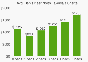 Graph of average rent prices for North Lawndale Charter High School