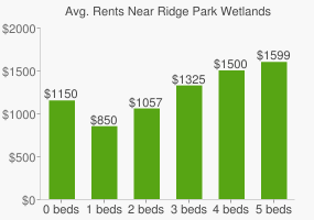 Graph of average rent prices for Ridge Park Wetlands
