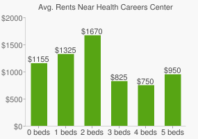 Graph of average rent prices for Health Careers Center High School
