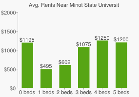 Graph of average rent prices for Minot State University