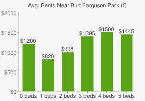 Graph of average rent prices for Burt Ferguson Park (City of Memphis)