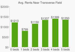 Graph of average rent prices for Transverse Field