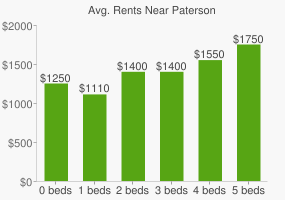 Graph of average rent prices for Paterson