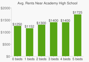 Graph of average rent prices for Academy High School