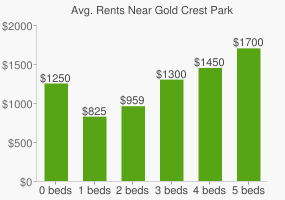 Graph of average rent prices for Gold Crest Park