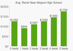 Graph of average rent prices for Mojave High School