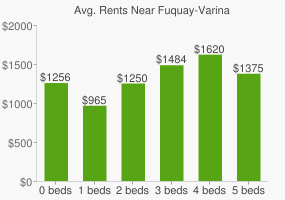 Graph of average rent prices for Fuquay-Varina