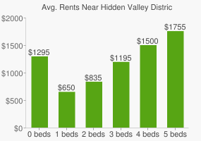 Graph of average rent prices for Hidden Valley District Park
