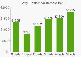 Graph of average rent prices for Barnard Park