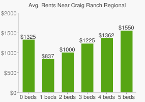 Graph of average rent prices for Craig Ranch Regional Park