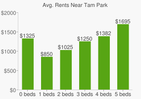 Graph of average rent prices for Tam Park