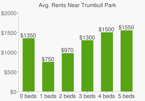 Graph of average rent prices for Trumbull Park