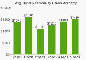 Graph of average rent prices for Manley Career Academy High School