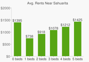 Graph of average rent prices for Sahuarita