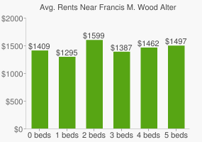 Graph of average rent prices for Francis M. Wood Alternative High School