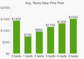 Graph of average rent prices for Pine Park