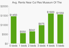 Graph of average rent prices for Cul Res Museum Of The Cape Fear