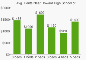 Graph of average rent prices for Howard High School of Technology