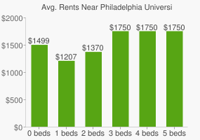 Graph of average rent prices for Philadelphia University
