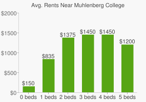 Graph of average rent prices for Muhlenberg College