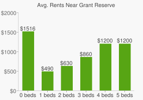 Graph of average rent prices for Grant Reserve