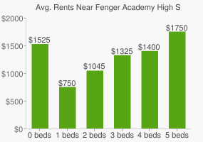 Graph of average rent prices for Fenger Academy High School
