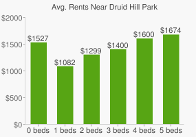 Graph of average rent prices for Druid Hill Park