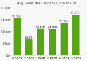 Graph of average rent prices for Bethany Lutheran College