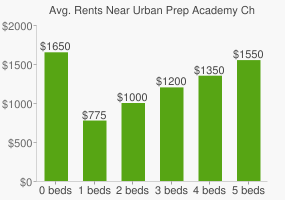 Graph of average rent prices for Urban Prep Academy Charter High School