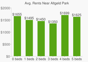 Graph of average rent prices for Altgeld Park