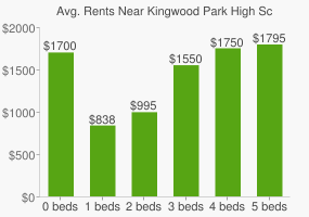Graph of average rent prices for Kingwood Park High School