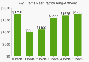 Graph of average rent prices for Patrick King-Anthony Lockhart Park