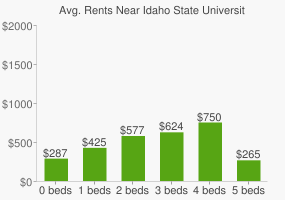 Graph of average rent prices for Idaho State University